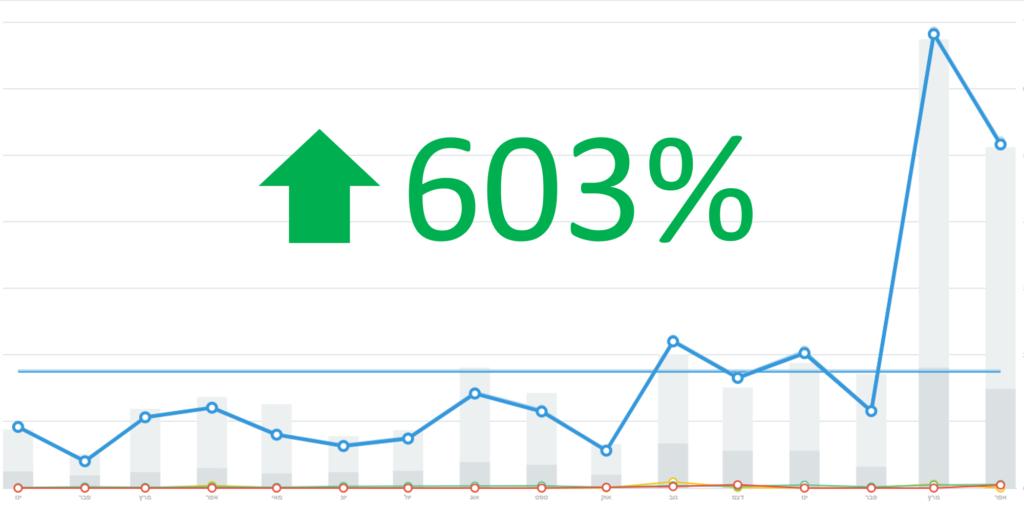צילום מסך מתוך פאנל ניהול האתר, המראה בחודש מרץ זינוק של 603%